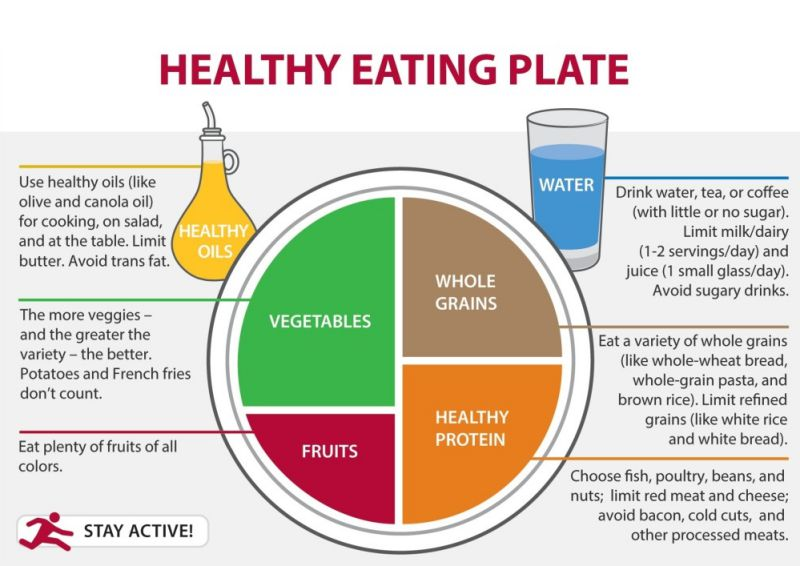 What Should You Have On Your Healthy Eating Plate