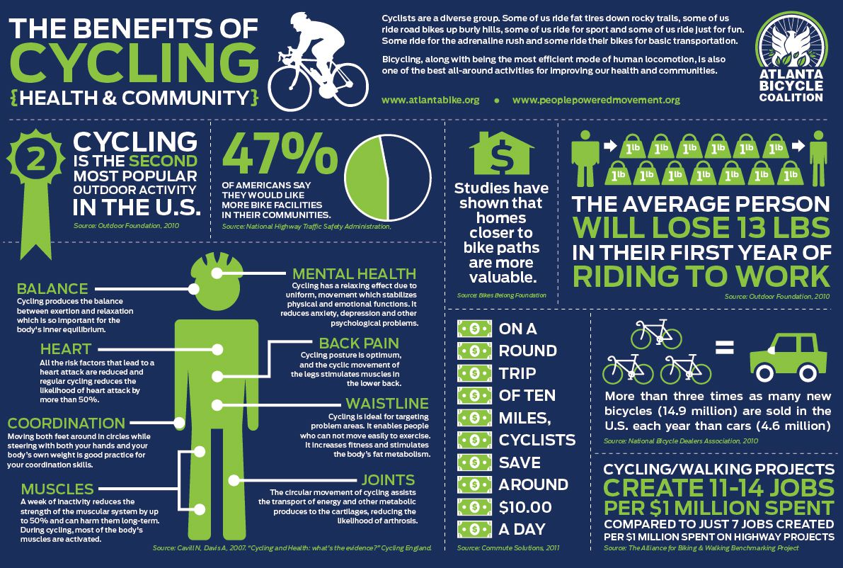 Cycling Infographic