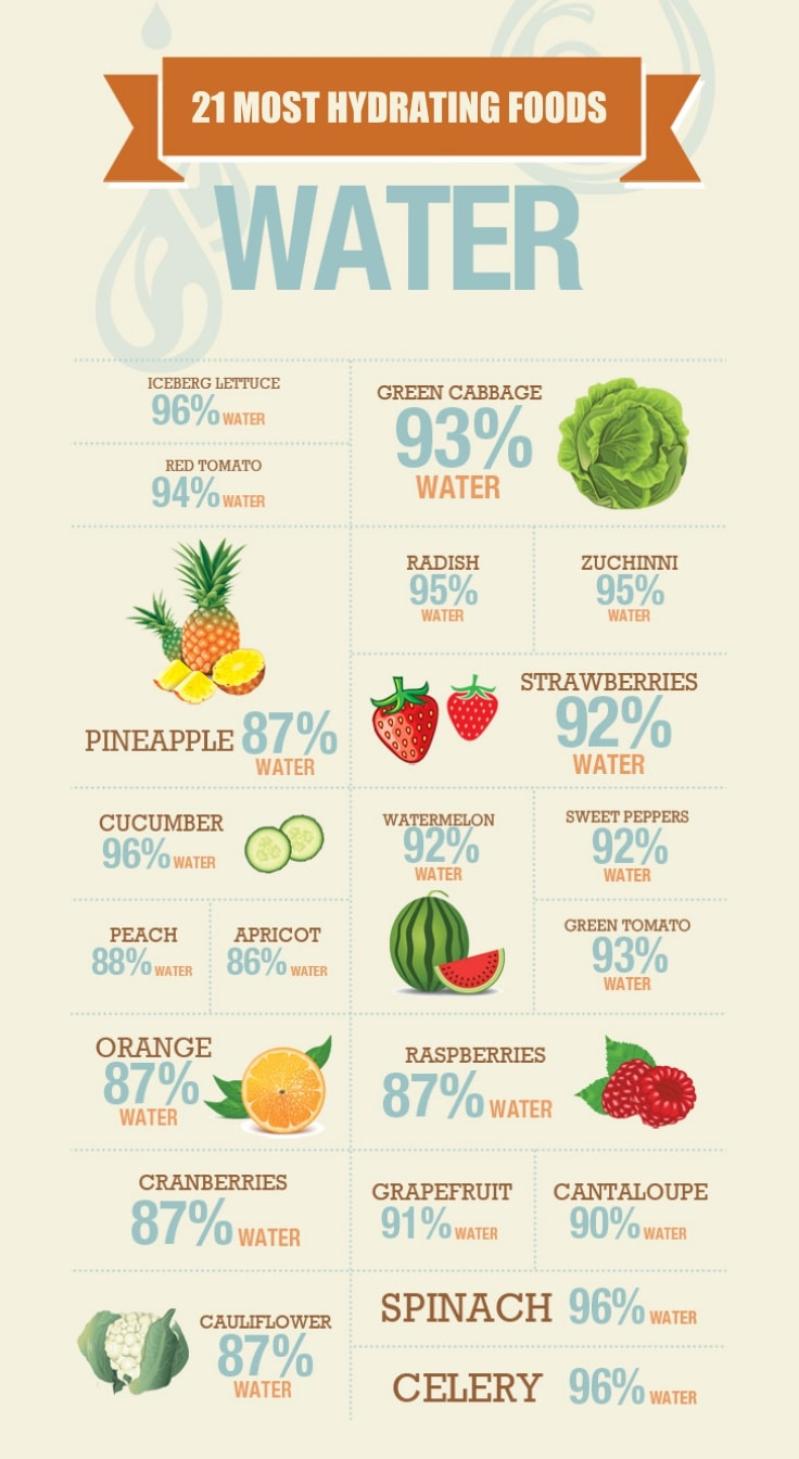 21 Watery Foods To Hydrate Yourself This Summer