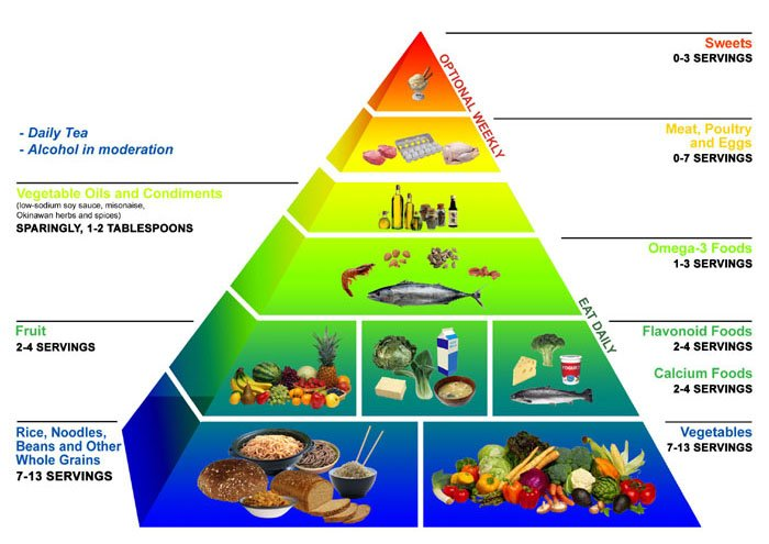okinawa_diet_food_pyramid