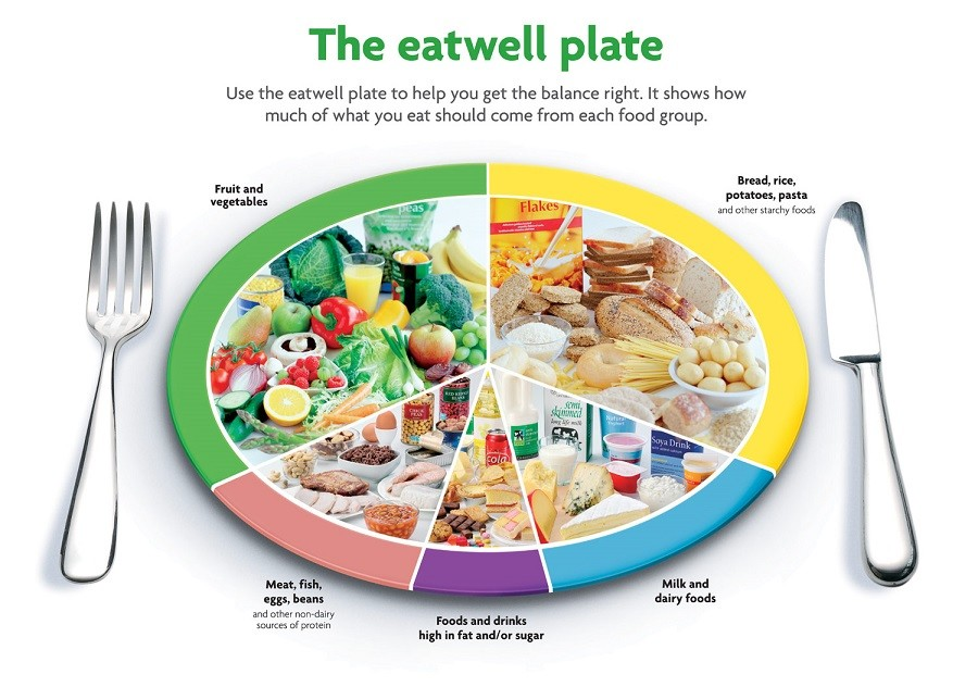 The Eatwell Plate For Lean Arms