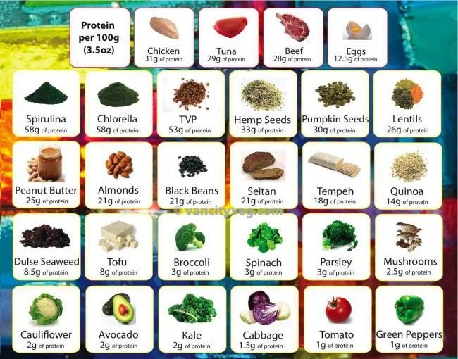 Plant Protein Sources Chart >> 6 Dieting Tricks That Work Wonders Quickly