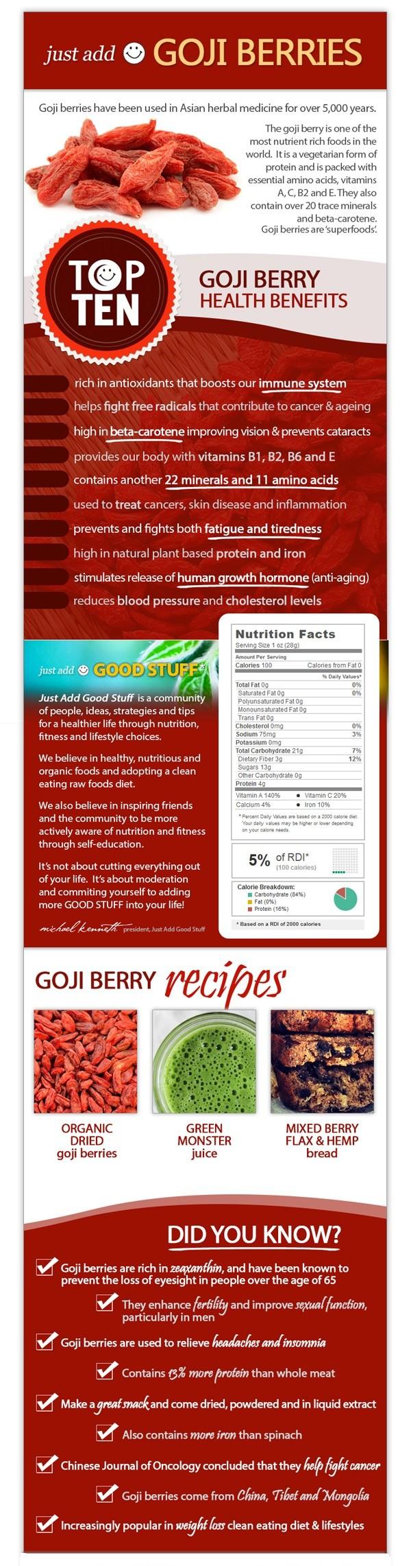 Goji Berries Infographic
