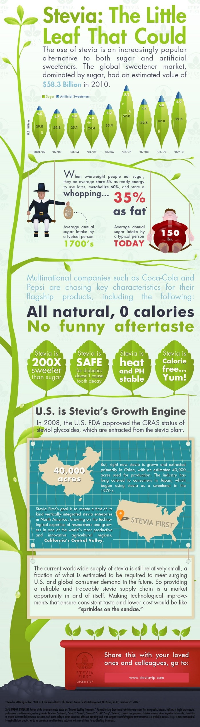 Stevia infographic