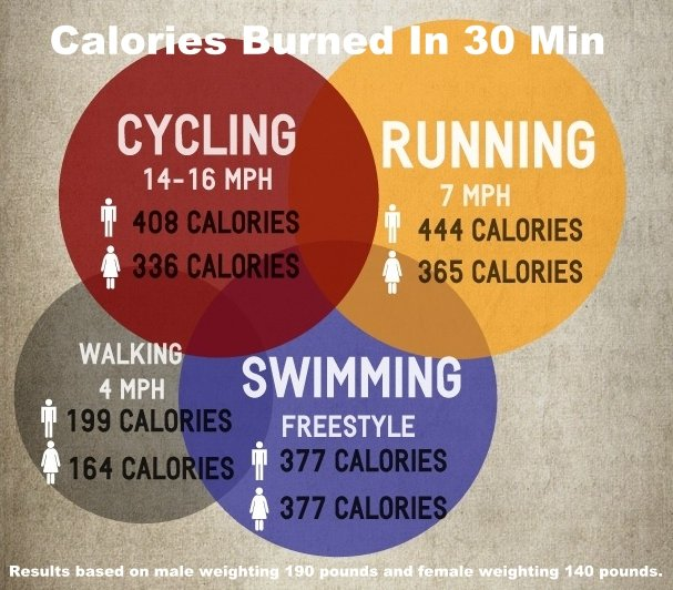 Burn More Calories Not Runnning: How Many Calories Do You Burn Running A Mile?