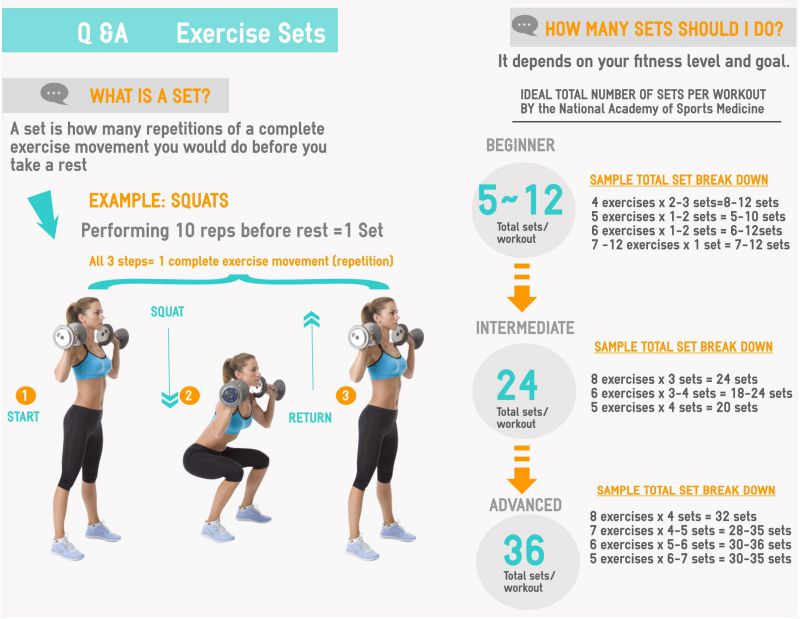 Beginners Guide To Start A Successful Exercise Plan