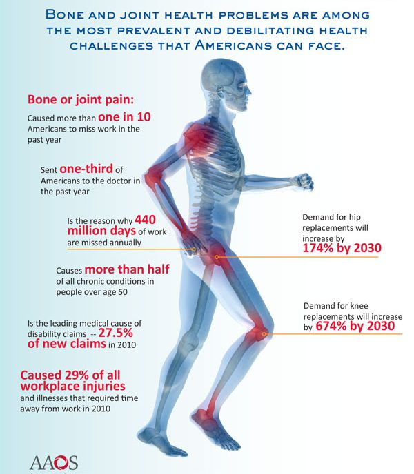 How to Keep Your Bones and Joints Healthy forecast
