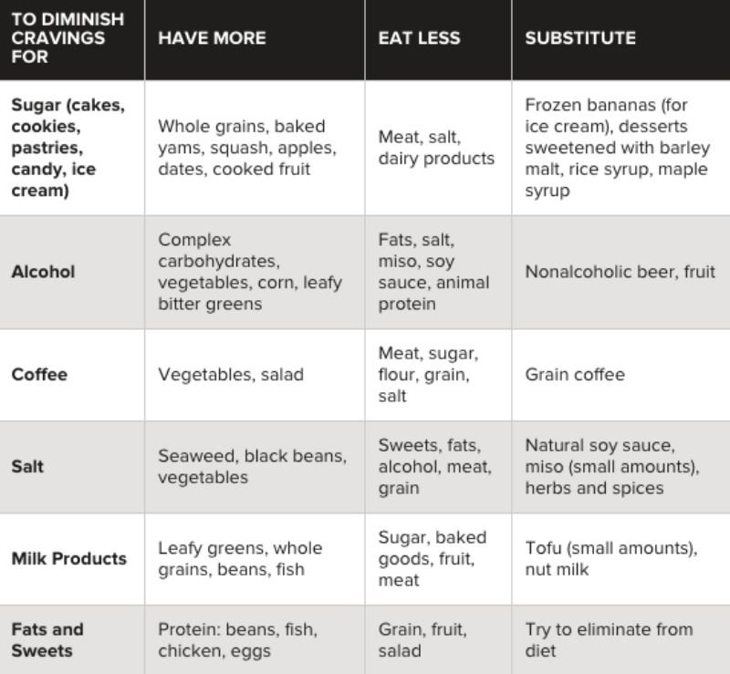 Beat Common Cravings
