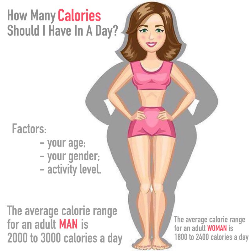 How Many Calories In A Day