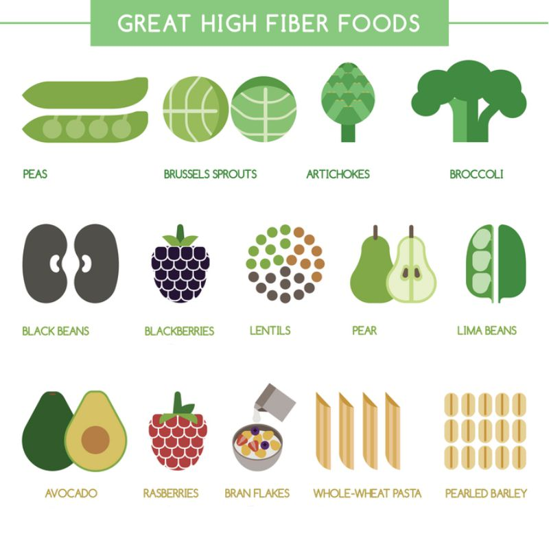 high fiber fruits is fruit healthy for breakfast