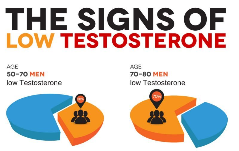 The Signs Of Low Testosterone Infographic - Fitneass