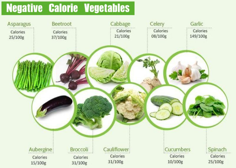 Negative Calorie Vegetables