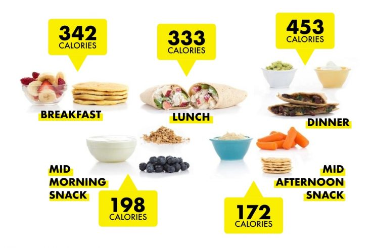Now You Know What A 1500-Calorie Diet Plan Looks Like