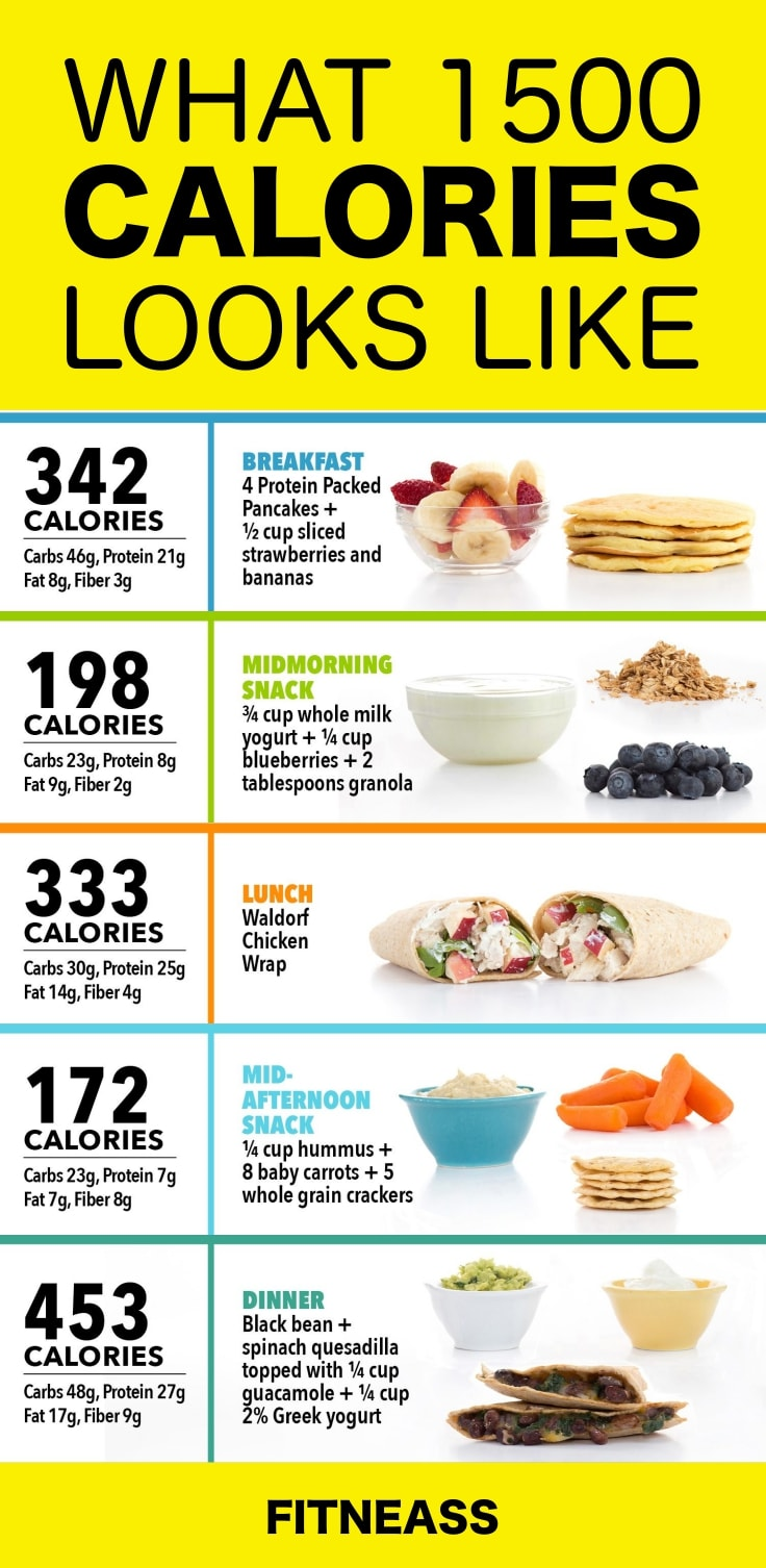 What 1500-Calorie Diet Plan Looks Like