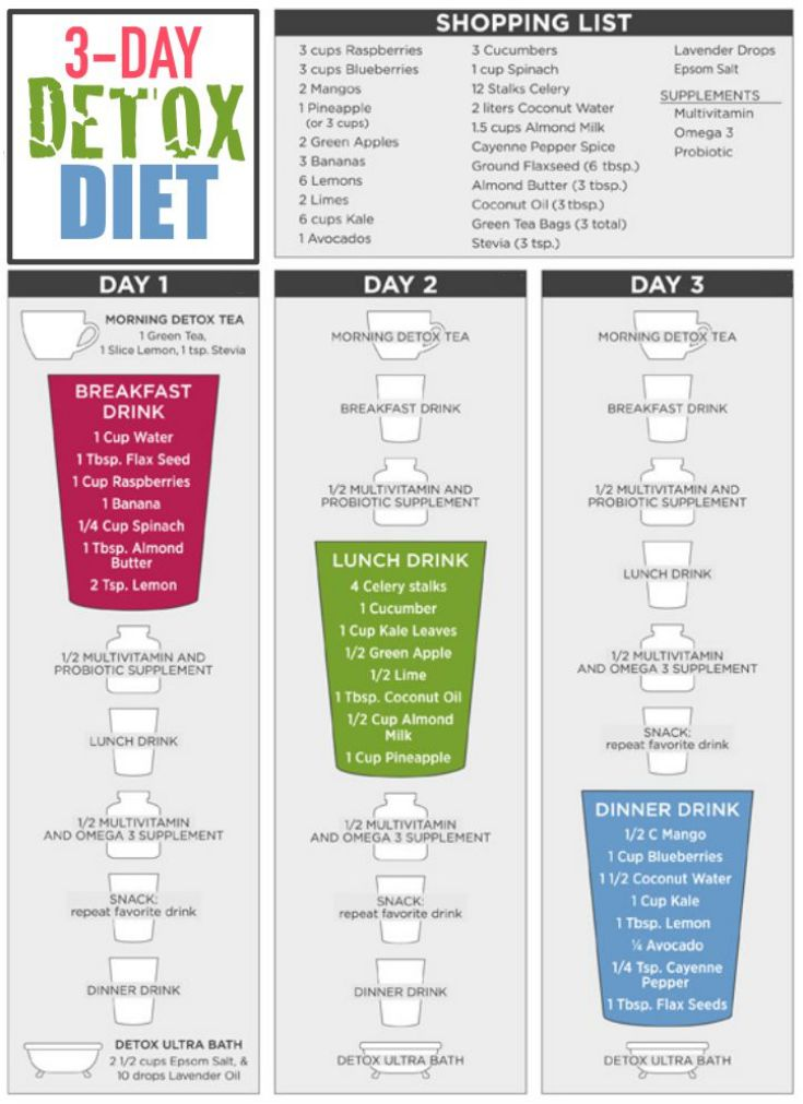 3 Day All-Liquids Detox Diet