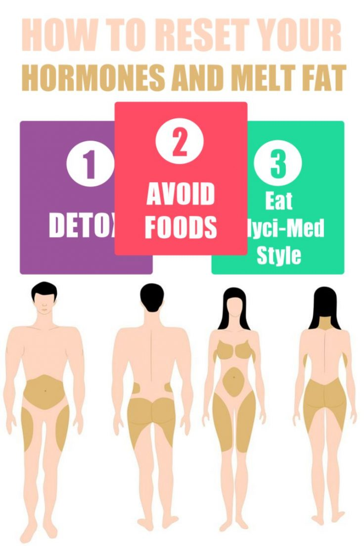 3 Steps to reset your metabolism