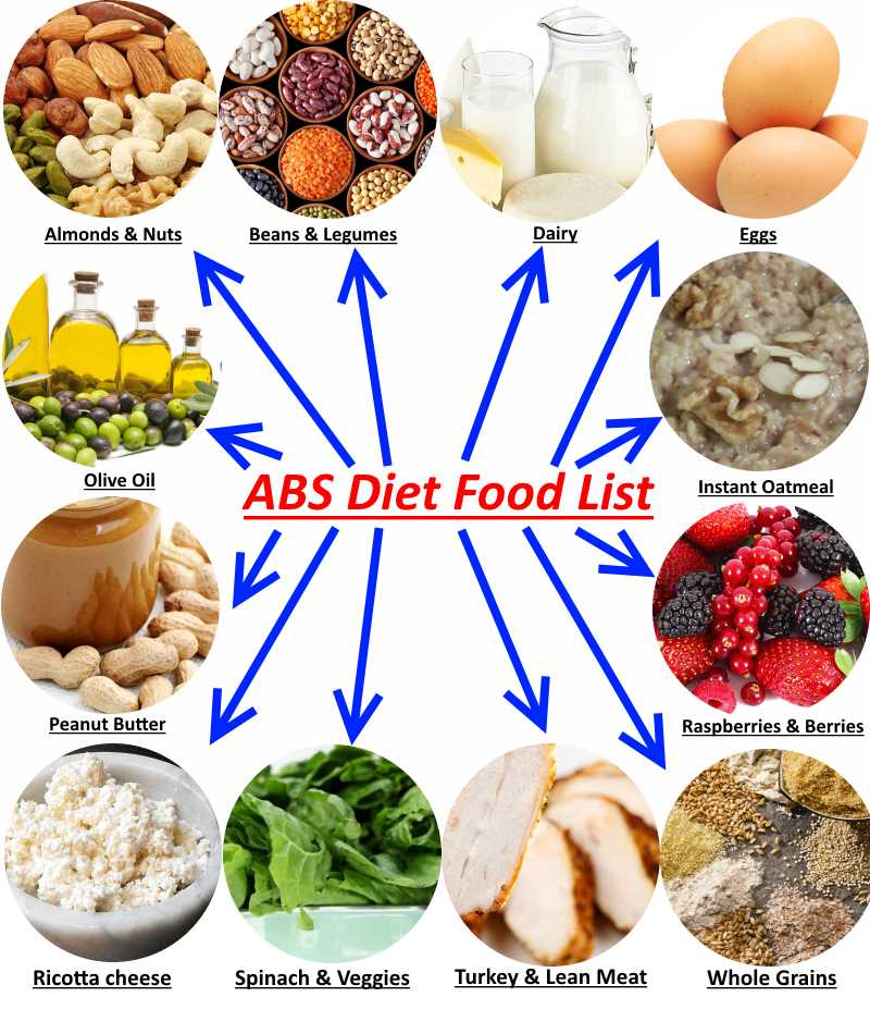Abs Diet Food List