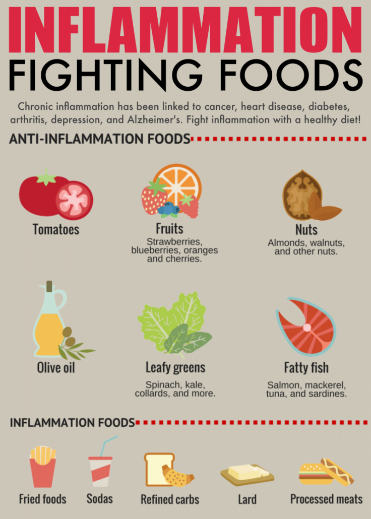Inflammation Fighting Foods Infographic