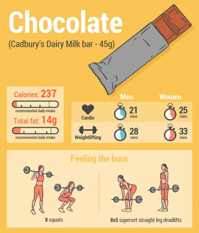 Popular Junk Foods - Chocolate Bar