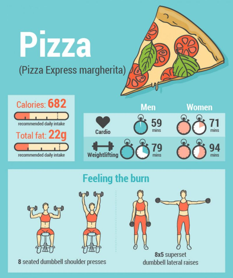Popular Junk Foods - Pizza Margherita