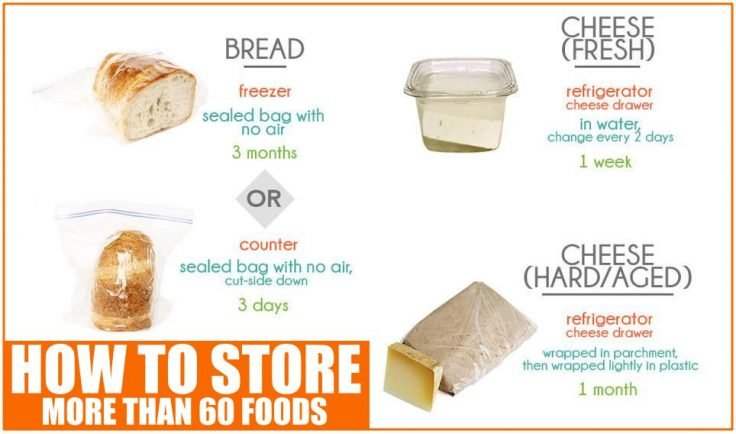 How to Store Groceries