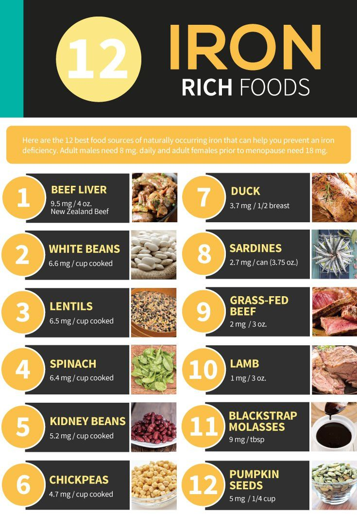 12 Iron Rich Foods