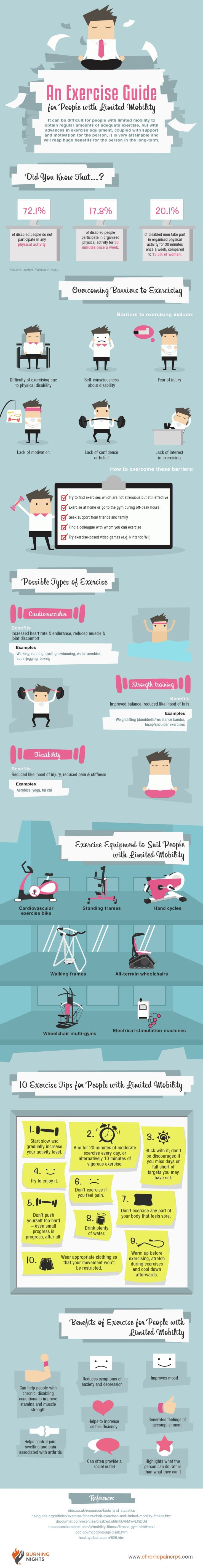 An Exercise Guide for People with Limited Mobility Infographic