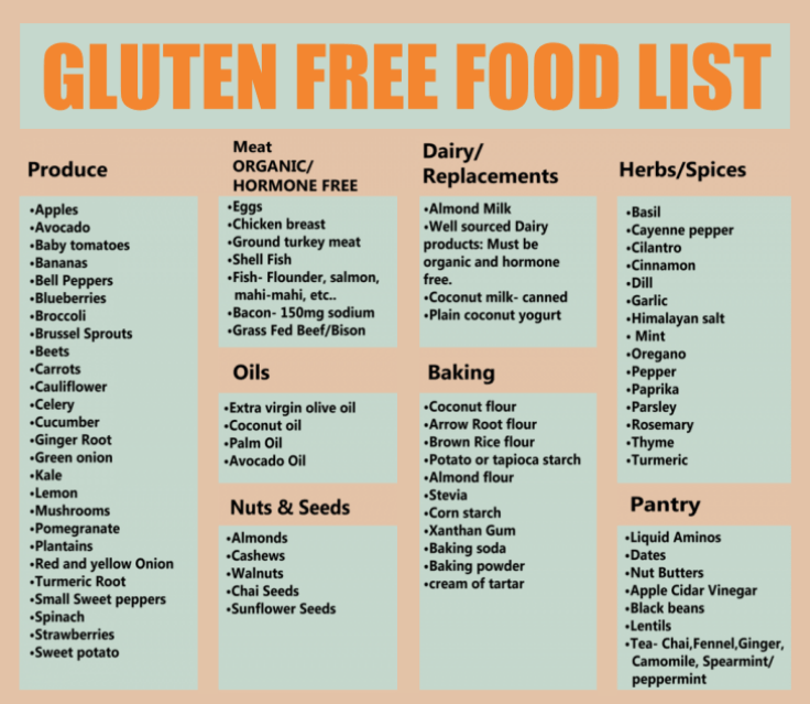 Image result for gluten foods