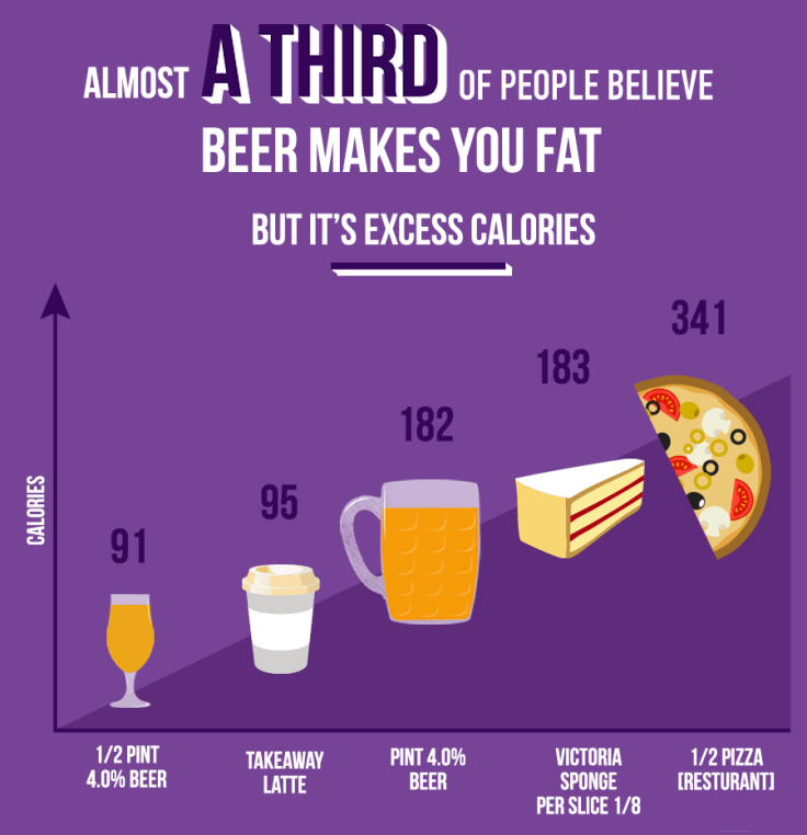 Beer Makes You Fat NOT