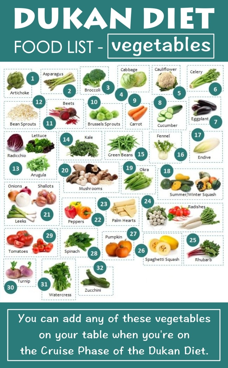 All The Vegetables You Are Allowed To Eat During The Dukan Diet