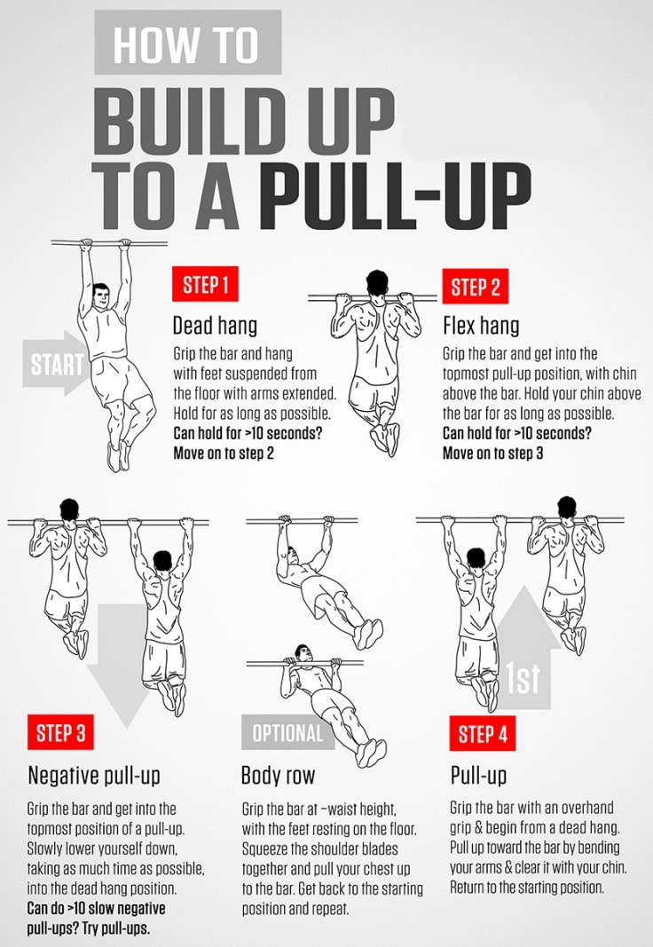 Pull-up Guide
