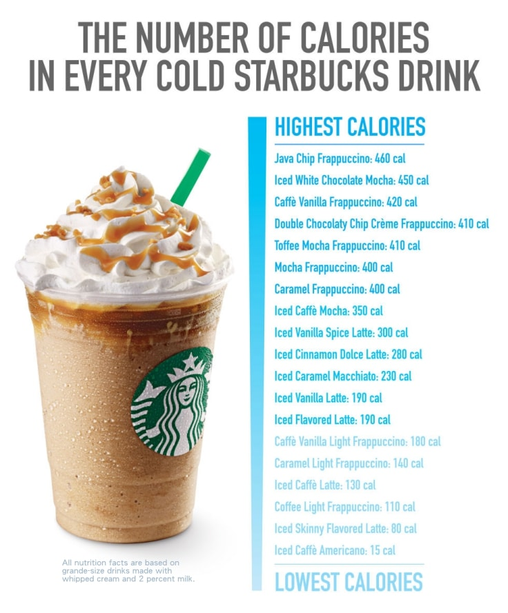 Starbucks Calories In Drinks