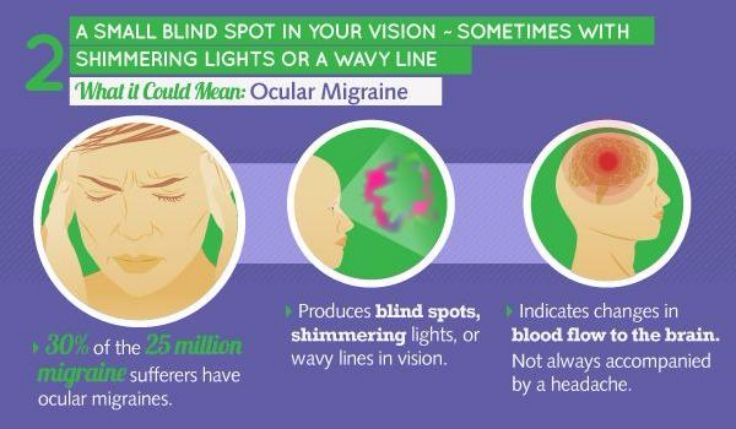 Eyes and Ocular Migraine