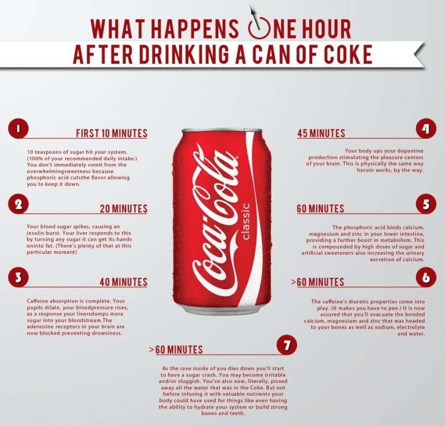 What Happens One Hour After Drinking Coke