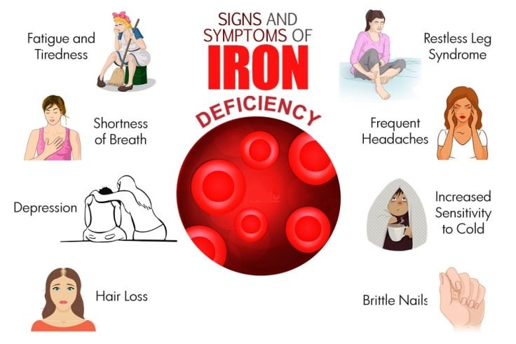 Health Sos Does Your Body Have Iron Deficiency