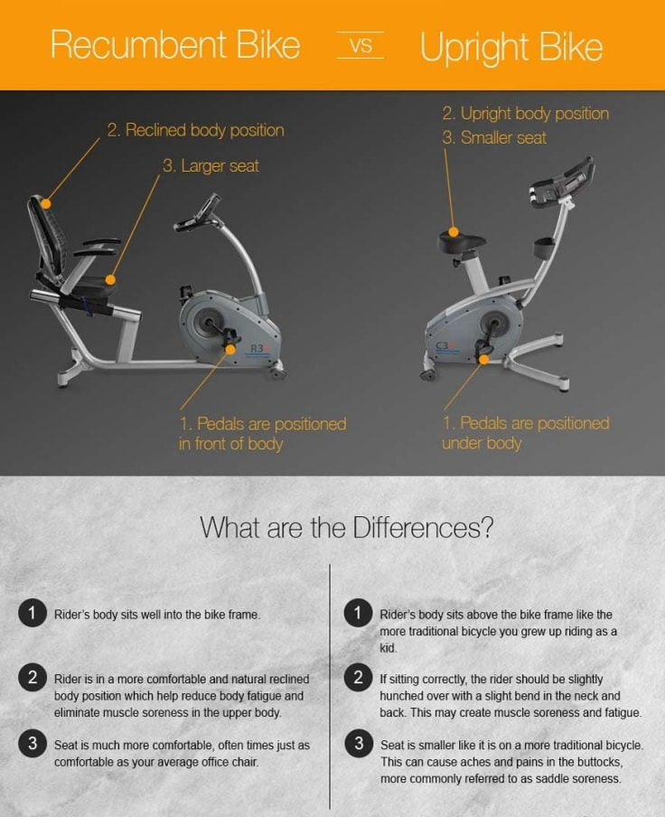 Recumbent Bike vs Upright Bike Benefits Infographic