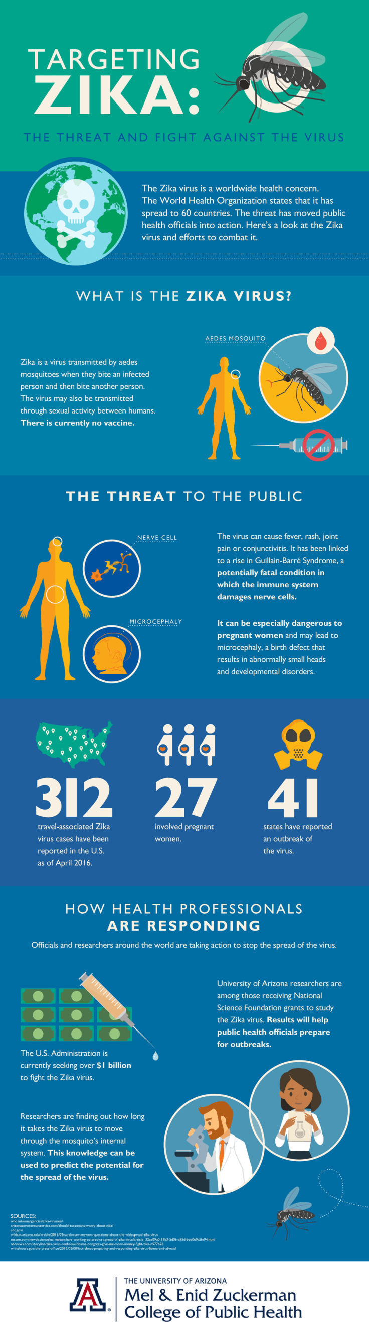 The Fight Against Zika Virus Infographic