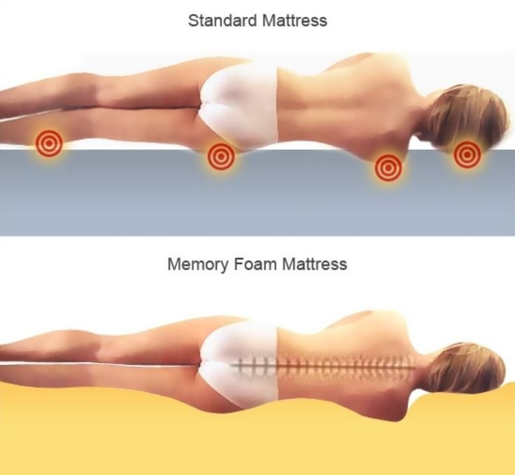 Best Mattress For Muscle Recovery