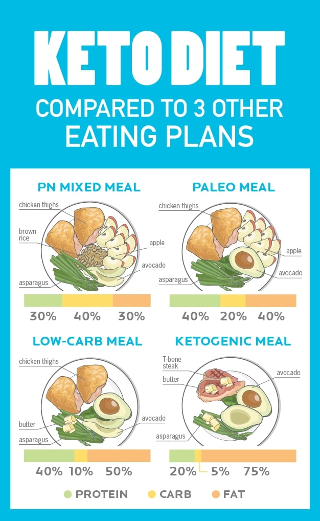 Composition of the ketogenic diet