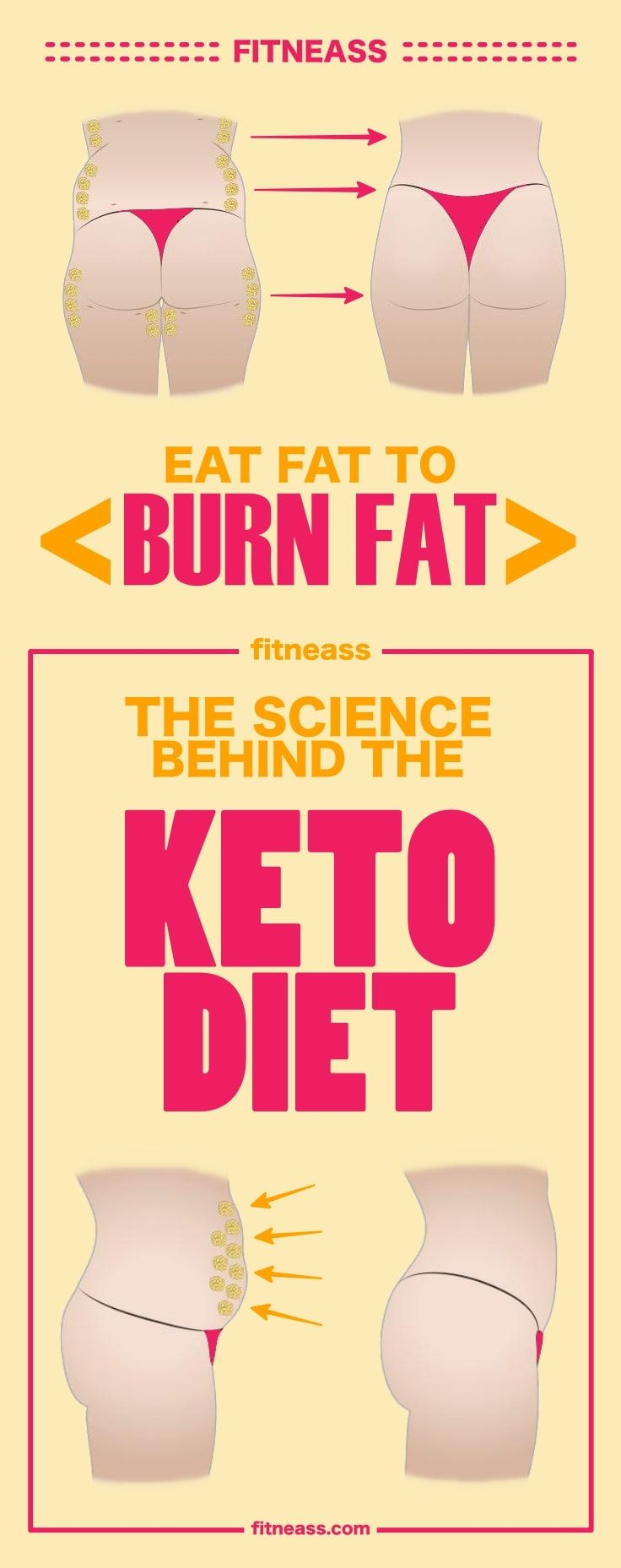 The Science Behind The Keto Diet