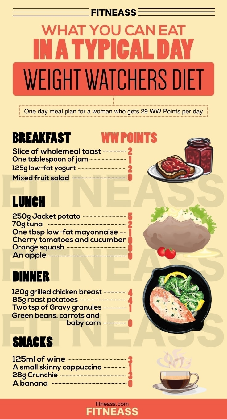 One Day Weight Watchers Meal Plan