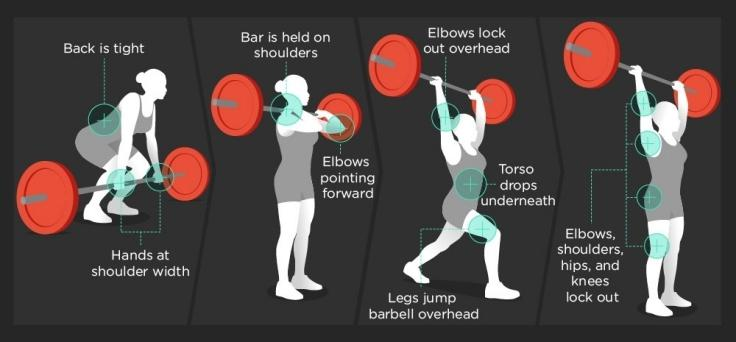 CrossFit Moves - Clean And Jerk