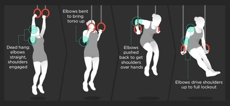 CrossFit Moves - Muscle-Up