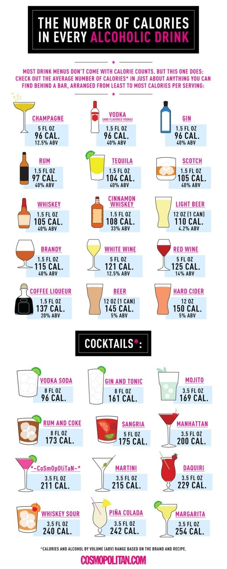 How Many Calories Are In Every Alcohol Drink Infographic