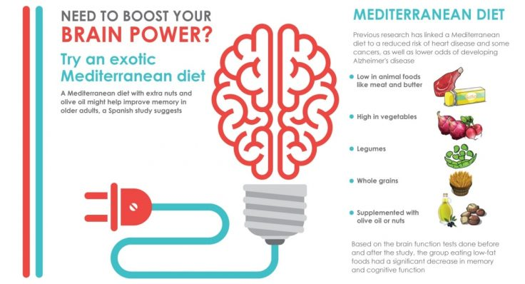 Mediterranean Diet Helps Improve Brain Health - FB