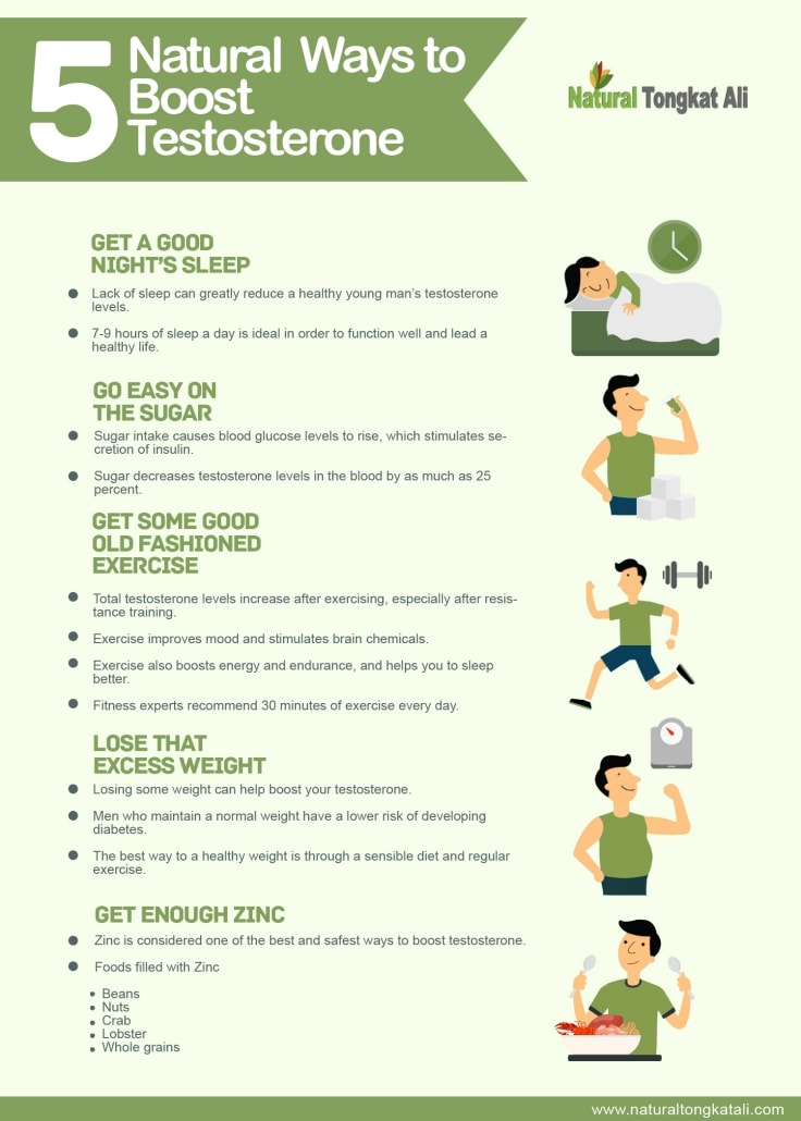 Natural Ways To Combat Low Testosterone-min