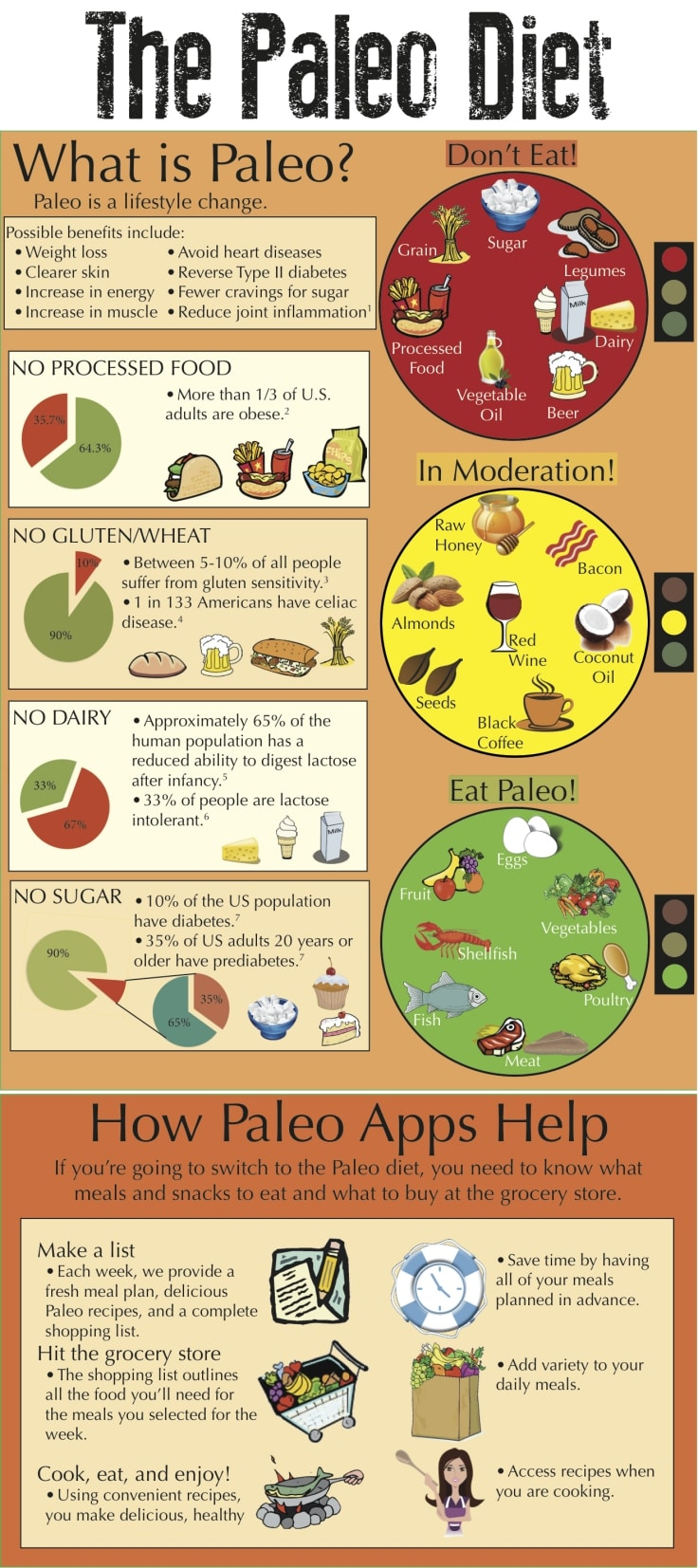 Best Diet Plans - Paleo Diet Infographic