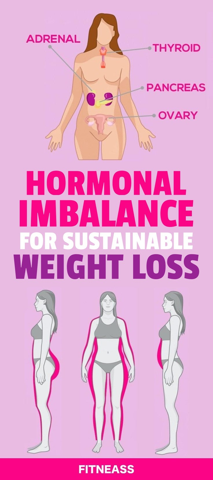 Hormonal Imbalance And Weight Loss Infographic