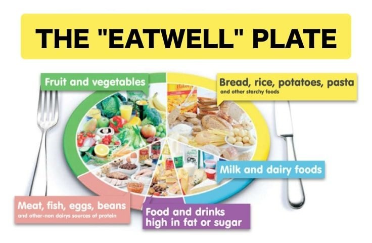 Lifestyle Changes - The Eatwell Plate