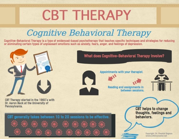 Cognitive Behavioral Therapy As Headache Treatment